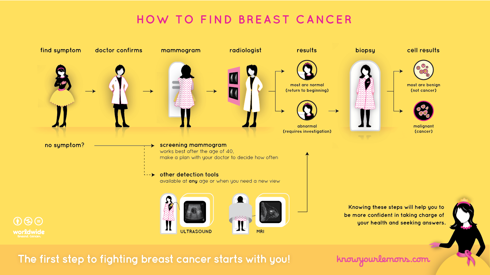 how to find breast cancer