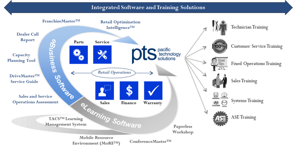 PTS Integrated Software and Training Solutions